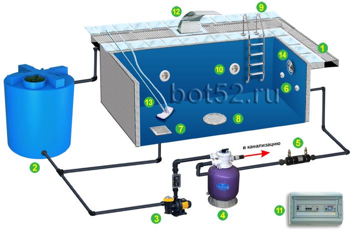Схема управления бассейна