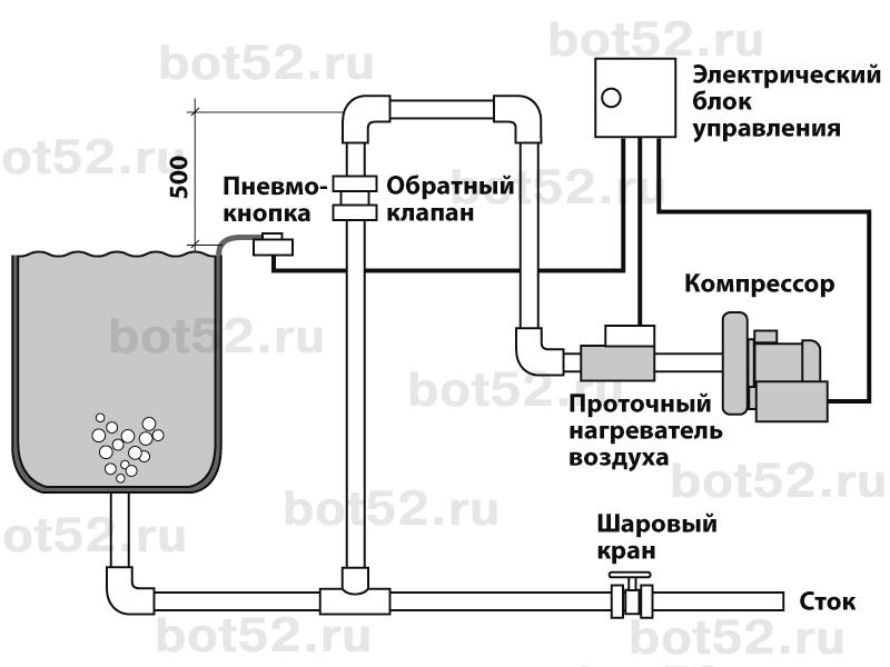Схема устройства аэромассажа в бассейне